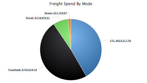 freight spend by mode