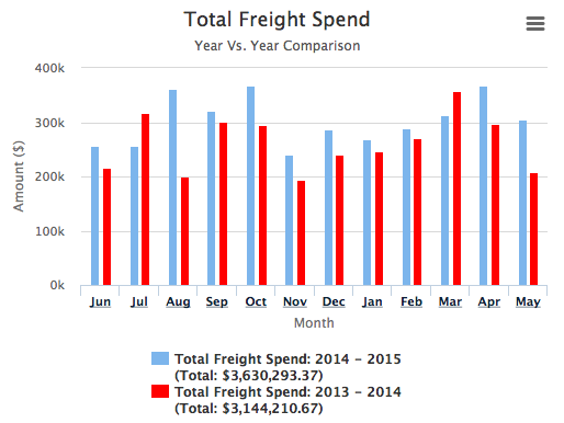 total freight spend